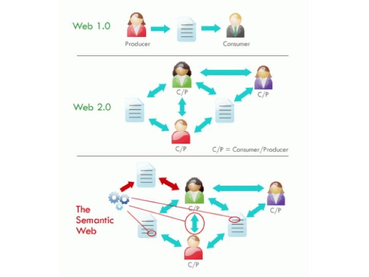 web vs web vs web vs web vs web a bird s eye  dia84 dia85