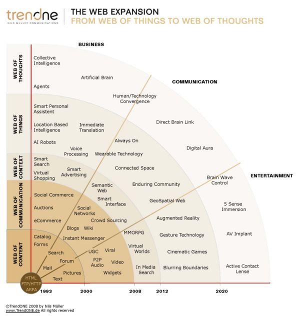 web vs web vs web vs web vs web a bird s eye  smartweb web 5 0 evolution confidential v004