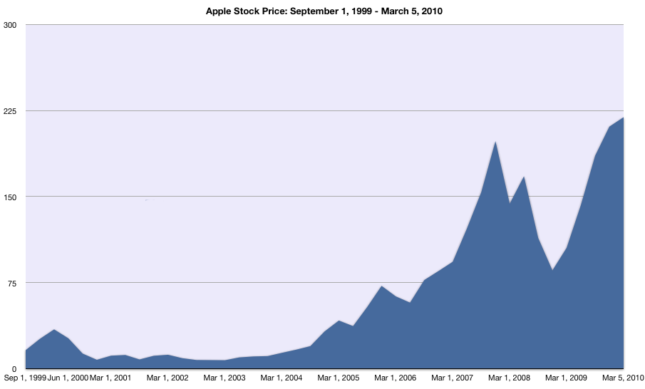 Aapl Stock Quote | Stock Price Today Apple Forex Trading