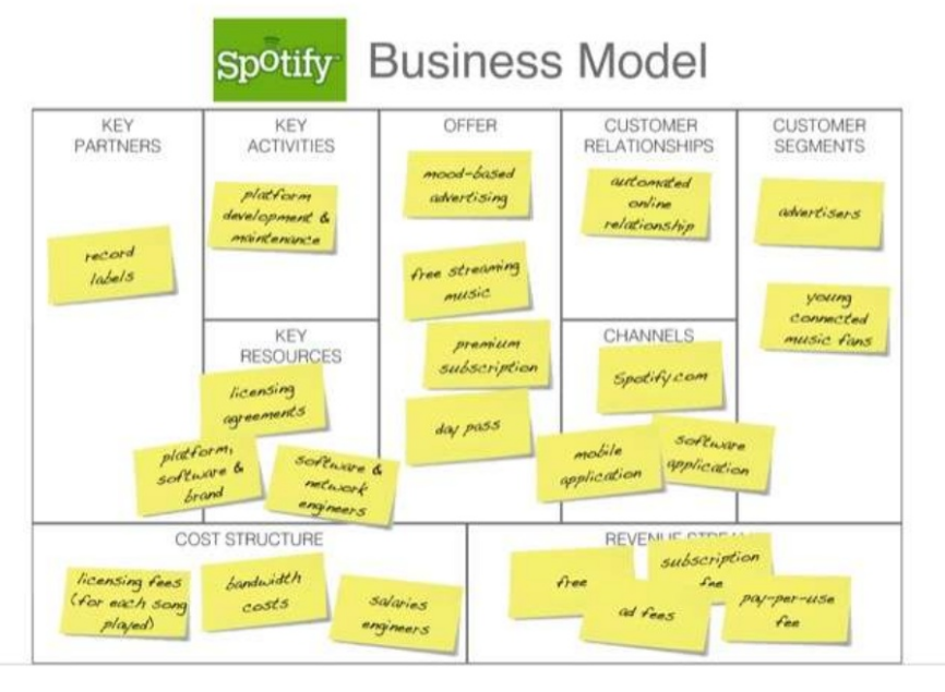 Spotify Business Model | How Does Spotify Make Money?
