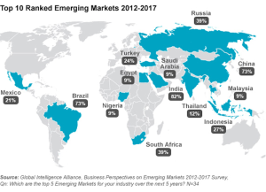 10 Ranked Emerging Markets 2012-2017