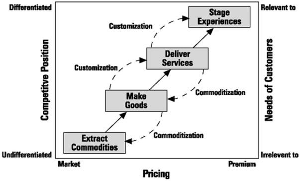economic-value-creation